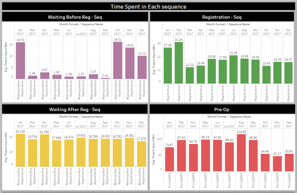 Screenshot of TAGNOS Time Spent in Sequences