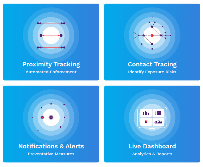TAGNOS Proximity Monitoring Solutions